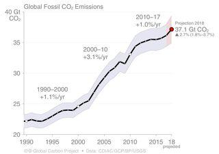El balance global de carbono muestra un aumento de las emisiones