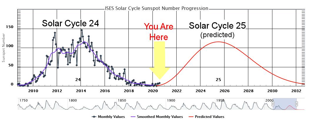 El Ciclo Solar 25 ha comenzado
