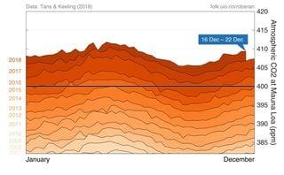 El CO2 atmosférico sigue subiendo