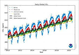 Le CO2 approche des niveaux jamais connus par l'homme