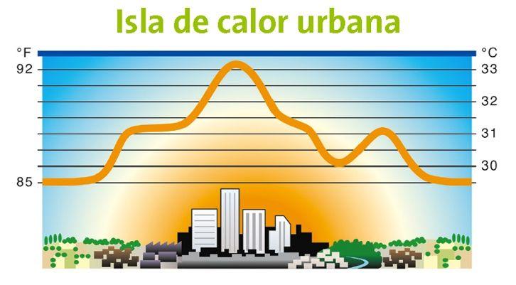 """El Efecto """"isla De Calor"""" Y Los Costos Del Cambio Climático"""