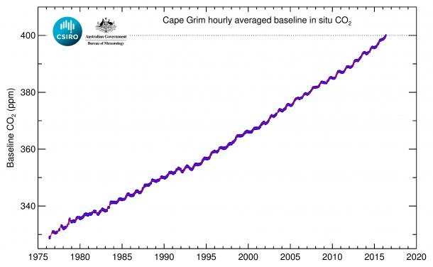 El Hemisferio Sur Llega A Un Hito De Co2: 400 Ppm