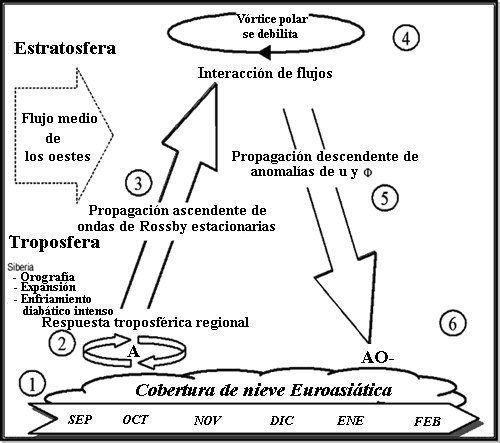 El Invierno De 2009-2010: Un Caso Extremo De Ao (Oscilación ártica) Y Aplicabilidad De Un Modelo Conceptual De Predicción Invernal (Actualizado)