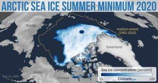 El mínimo de hielo marino del Ártico es el segundo más bajo registrado