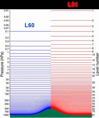 El modelo CEPPM se mejora: el modelo T799L91 y más