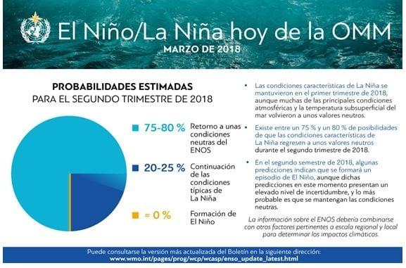 El Niño / La Niña Hoy - Marzo De 2018