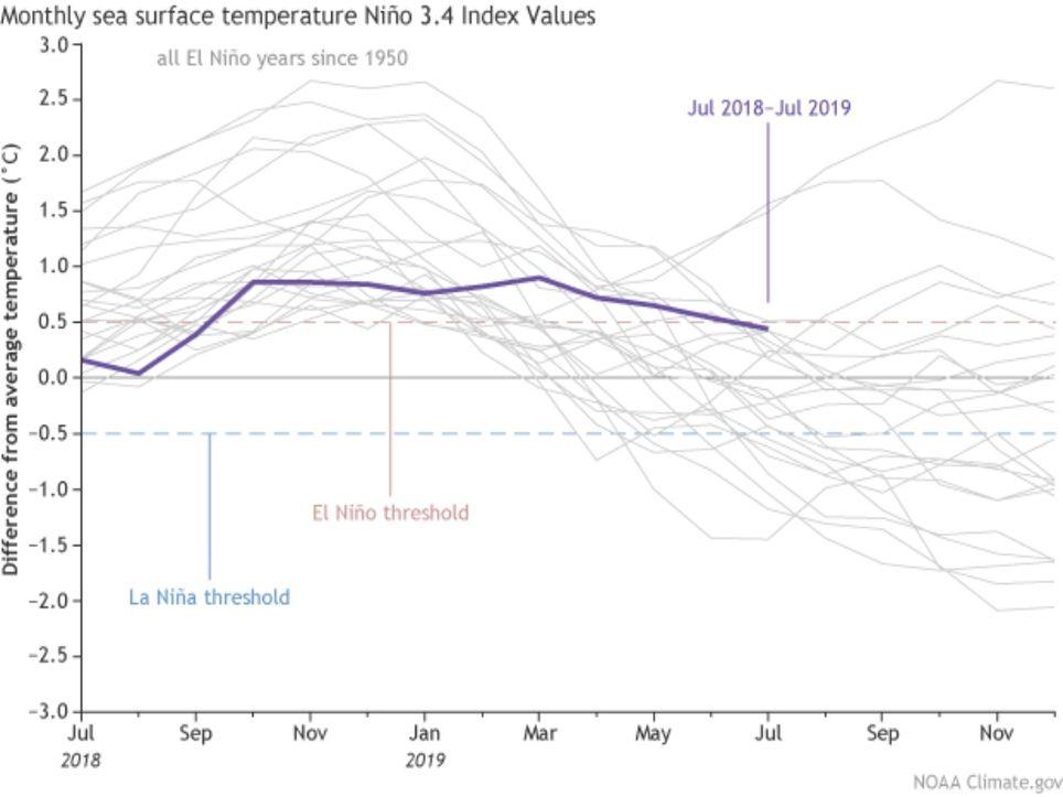 Temperatura de superficie de mar El Niño