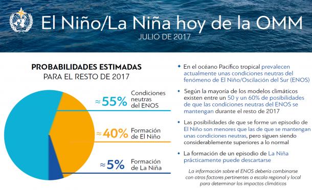 El Niño Hoy - Julio 2017
