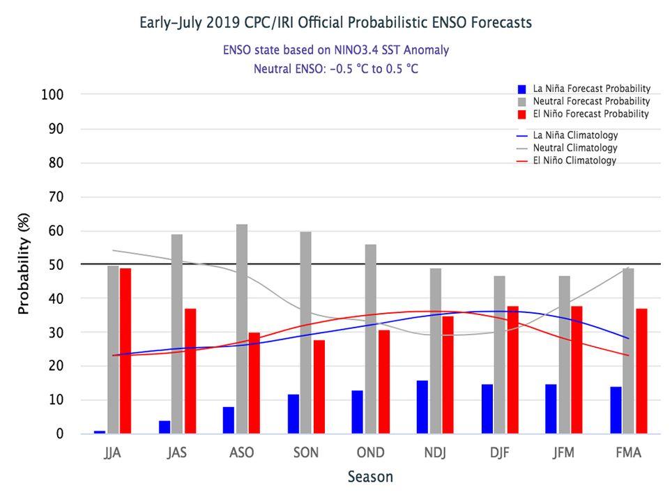 Tendencia, Pronostico, Clima, El Niño
