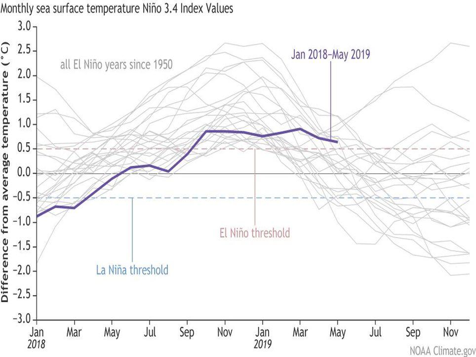 El Niño, La Niña, Inundación, Sequía