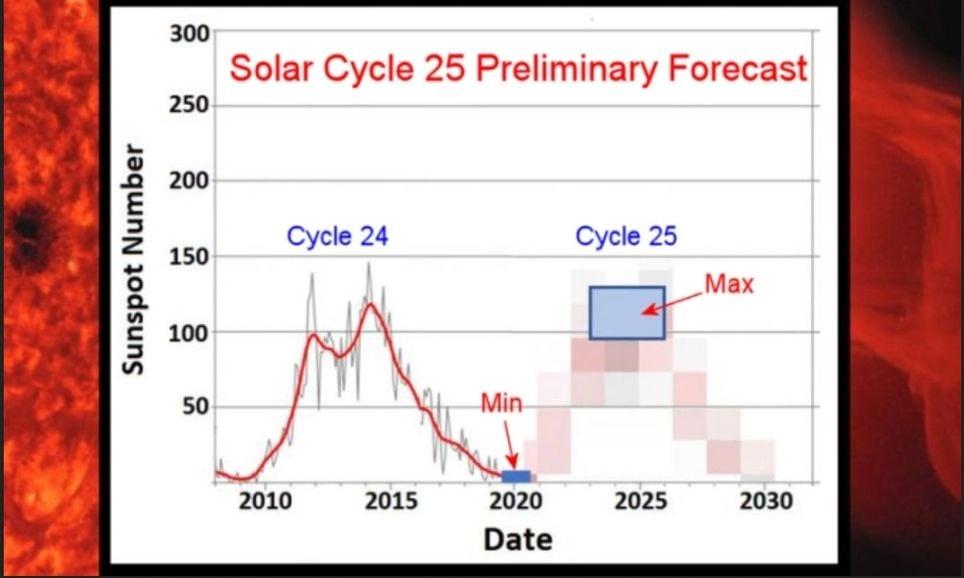 Evolución observada y prevista de las manchas solares