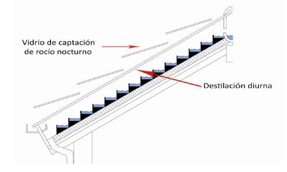 El Tejado Capturador De Lluvia, Rocío Y Destilación