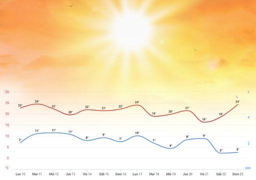 El temporal 'Ciara' contra el calor anómalo, aquí ya tenemos vencedor