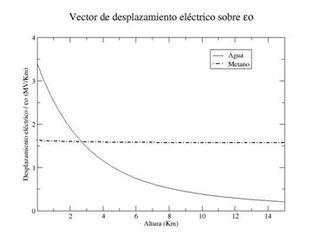 Electrometeoros y aerosoles piroeléctricos