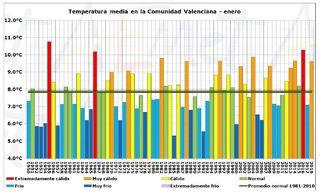 Enero 2018 en la Comunidad Valenciana: un mes húmedo y muy cálido