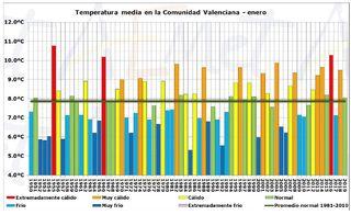 Enero de 2019 en la Comunidad Valenciana: muy seco y térmicamente normal