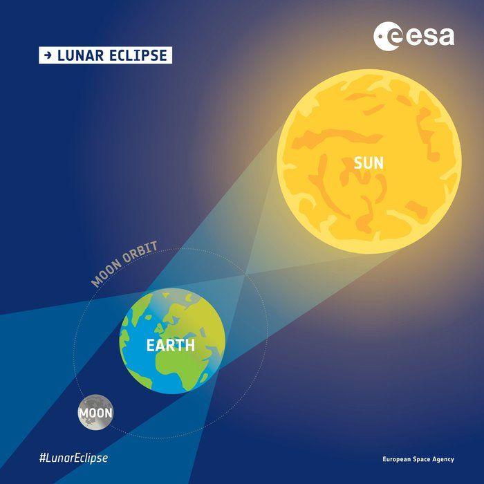 Enseña Con La Luna Con Un Espectacular Eclipse Lunar