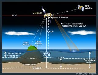 España en el programa Jason-2: medida del nivel de los océanos