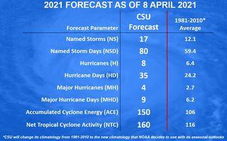 Estación de huracanes en el Atlántico 2021: por encima de lo normal