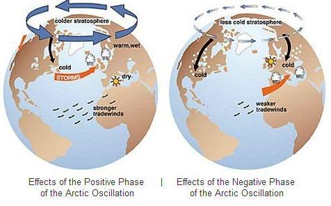 Estados Débiles Del Vórtice Polar Estratosférico Más Persistentes Vinculados A Extremos Fríos
