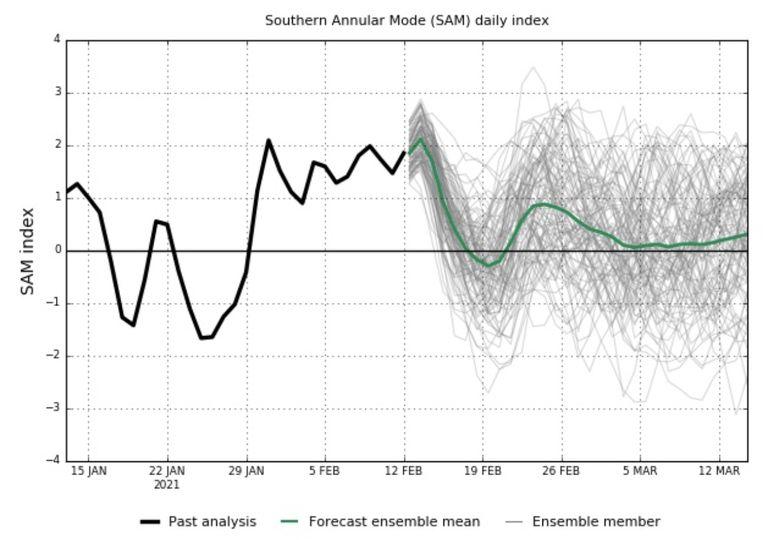 Modo Anular Sul; Oscilação Antártica; SAM; AAO