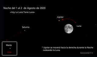 Hoy la Luna ha tenido Luna