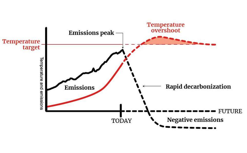 Cambio climático: 5 cosas que puedes hacer para evitar el calentamiento global