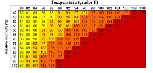 Índice de calor cb33731355e3