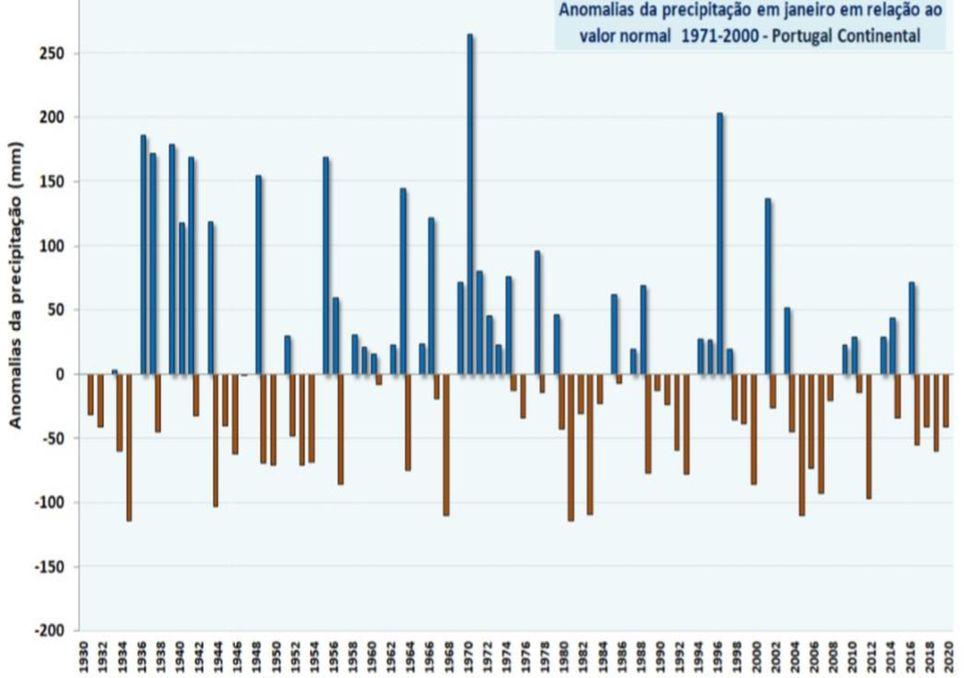 Gráfico anomalias precipitação