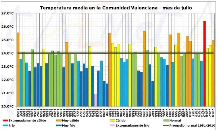 Julio De 2018 En La Comunidad Valenciana: Muy Cálido Y Pluviométricamente Normal
