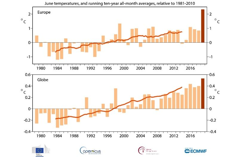 Temperaturas (expresadas en °C) medias de junio en Europa (arriba) y a escala global (abajo) de 1979 a 2019, expresadas como la diferencia frente a los valores medios a largo plazo para el periodo entre 1981 y 2010. Junio de 2019 aparece destacado. Fuente de los datos: ERA5 (crédito: CEPMPM, Copernicus Climate Change Service).