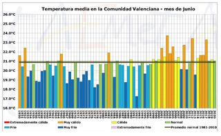 Junio de 2020 en la Comunidad Valenciana: húmedo y térmicamente normal