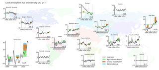 La actividad humana causa el crecimiento del gas metano