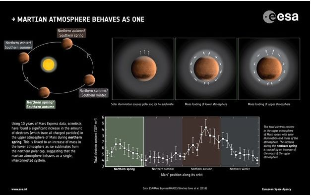 La atmósfera marciana