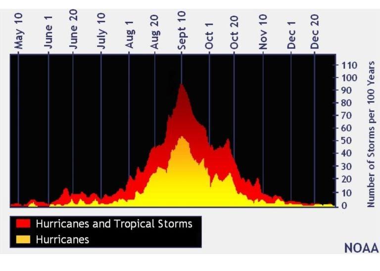 Climatología de huracanes