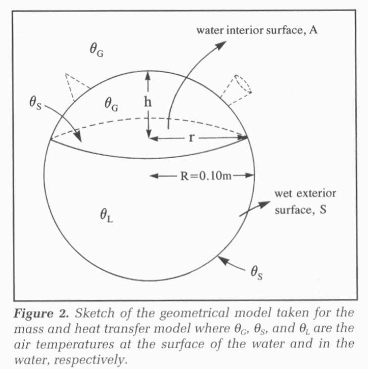 Esquema del modelo geométrico del botijo de Pinto y Zubizarreta.