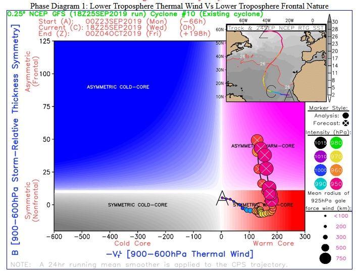 Clima: Se mantiene 'Lorenzo' como huracán categoría 3