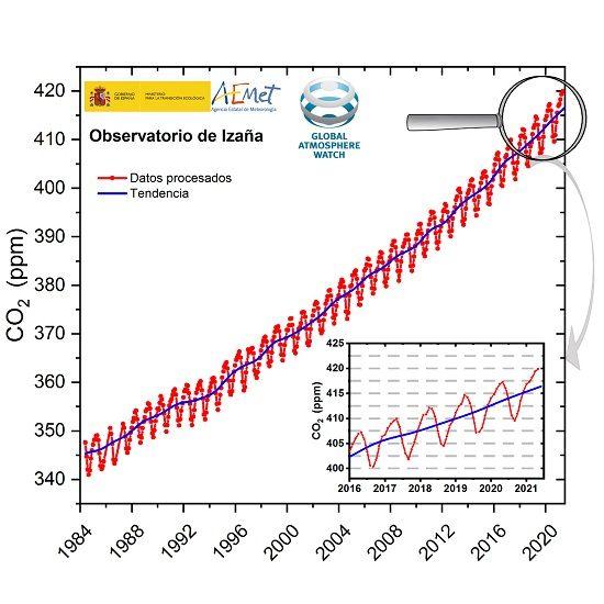 La concentración de dióxido de carbono: niveles récord en Izaña