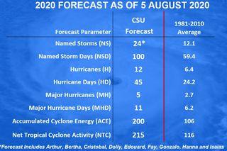 La CSU pronostica una súper temporada de huracanes del Atlántico 2020