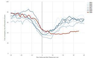 La desaceleración económica como resultado de COVID 19