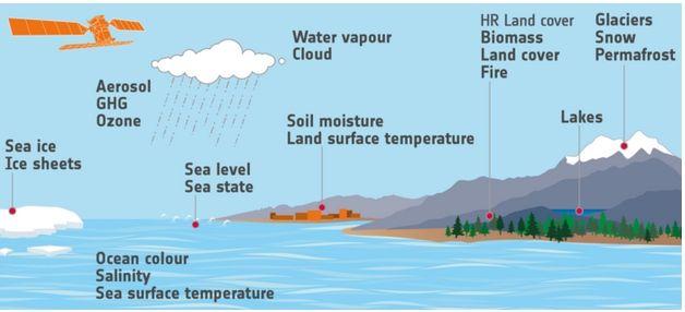 La Esa Amplía La Cartera De Conjuntos De Datos Climáticos