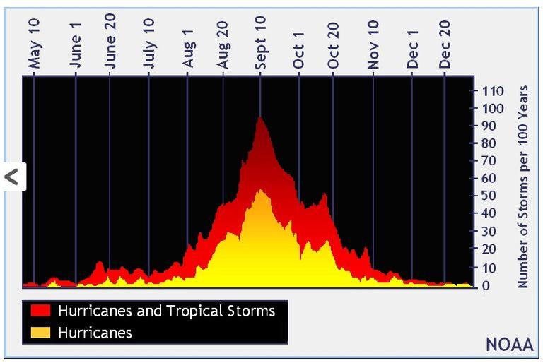 La Estación De Huracanes De 2018 En El Atlántico Termina Tranquila Y Por Encima De Lo Normal