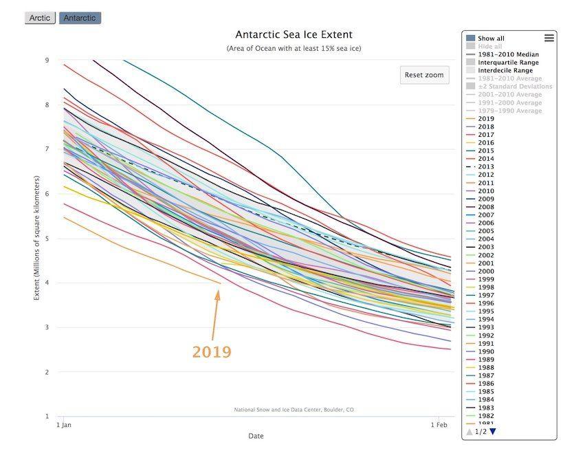 La Extensión Del Hielo En El Mar Antártico Bajo Mínimos Históricos En Enero De 2019