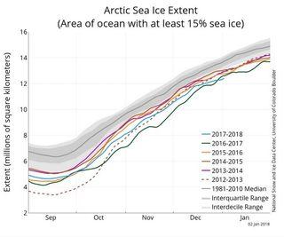 La extensión del hielo marino ártico en diciembre de 2017: la 2º más baja