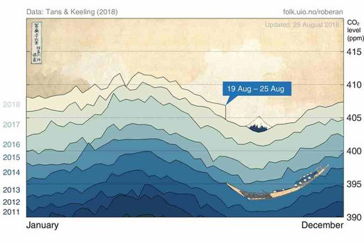 La gran ola del CO2