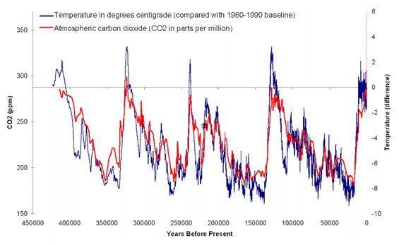 La Historia Del Clima