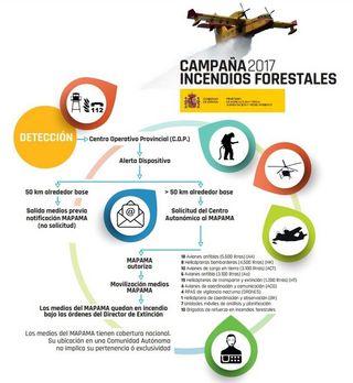La lucha contra incendios forestales en España