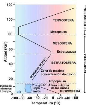 La Marea Atmosférica O Barométrica