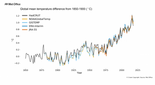 La OMM: los últimos cuatro años han sido los más cálidos