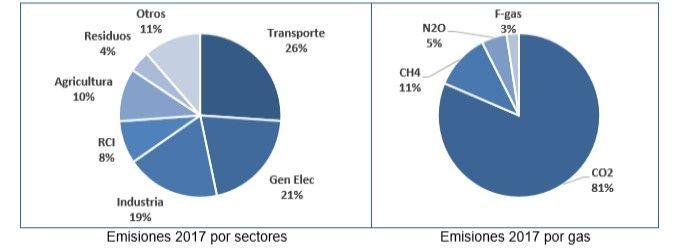 Las Emisiones De Co2 Crecen En España